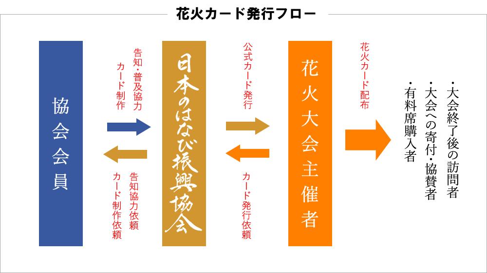 花火カード発行フロー
